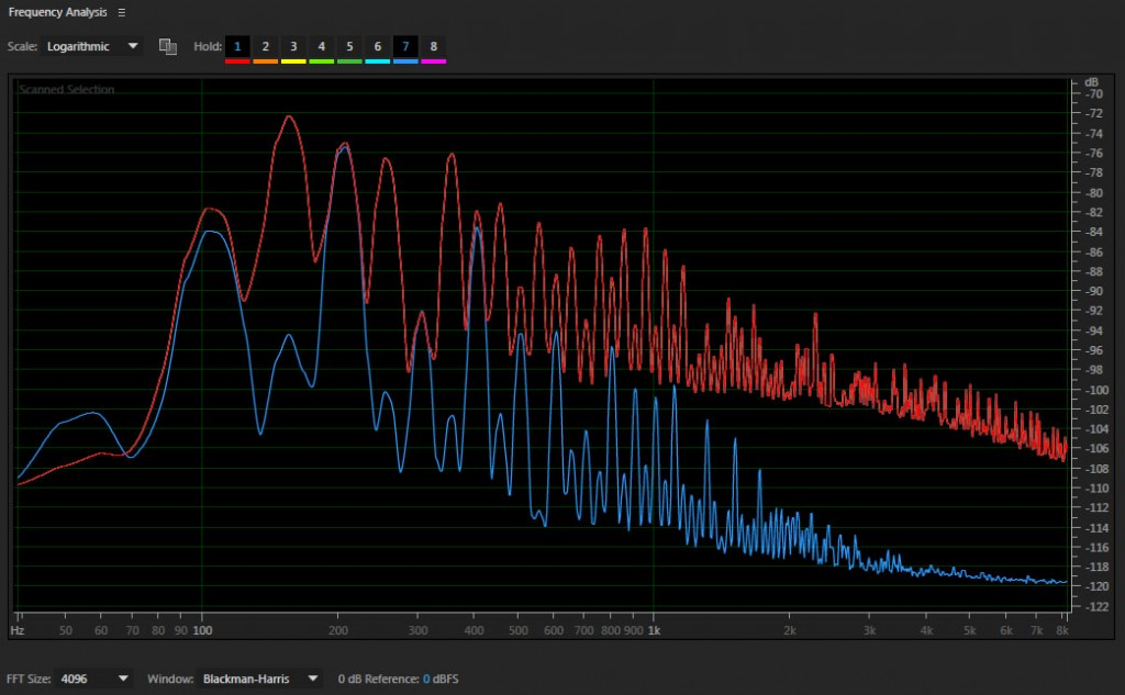 G9 pohjakohinan taajuusvaste (sininen = kanava A, punainen = kanava B)